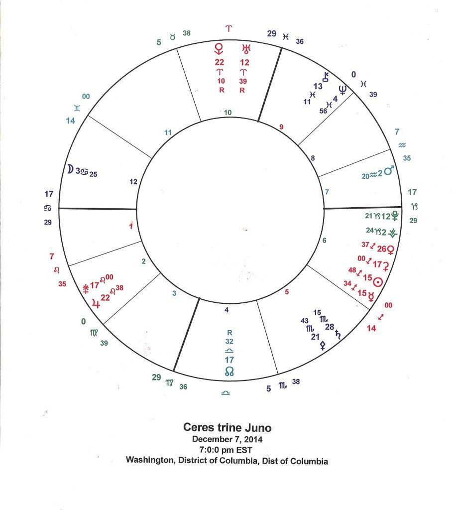 Dec  7 Ceres trine Juno | Astrology | Neptune retrograde, Saturn