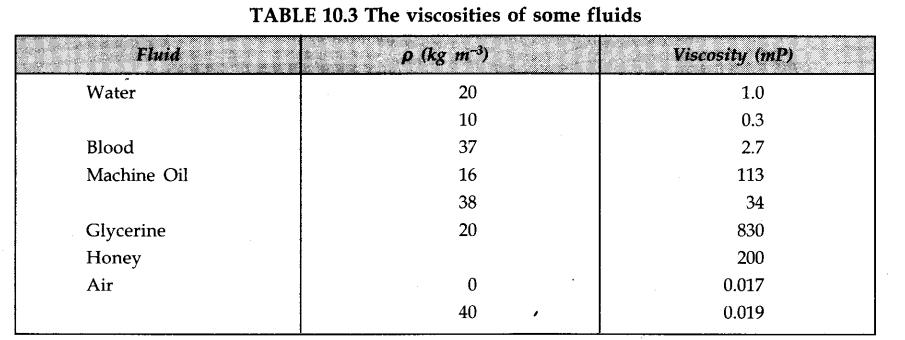 Mechanical Properties Of Fluids Cbse Notes For Class 11 Physics Learn Cbse Mechanicalpropertiesoffluids Cbsenotesforc Physics Fluid Intermolecular Force