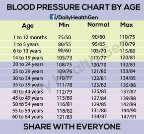 Blood Pressure Chart By Age  Blood Pressure Diet