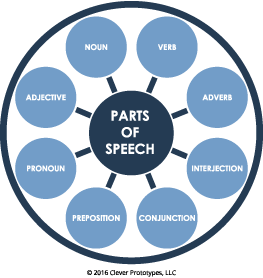 what are the 8 parts of speech engaging part of speech