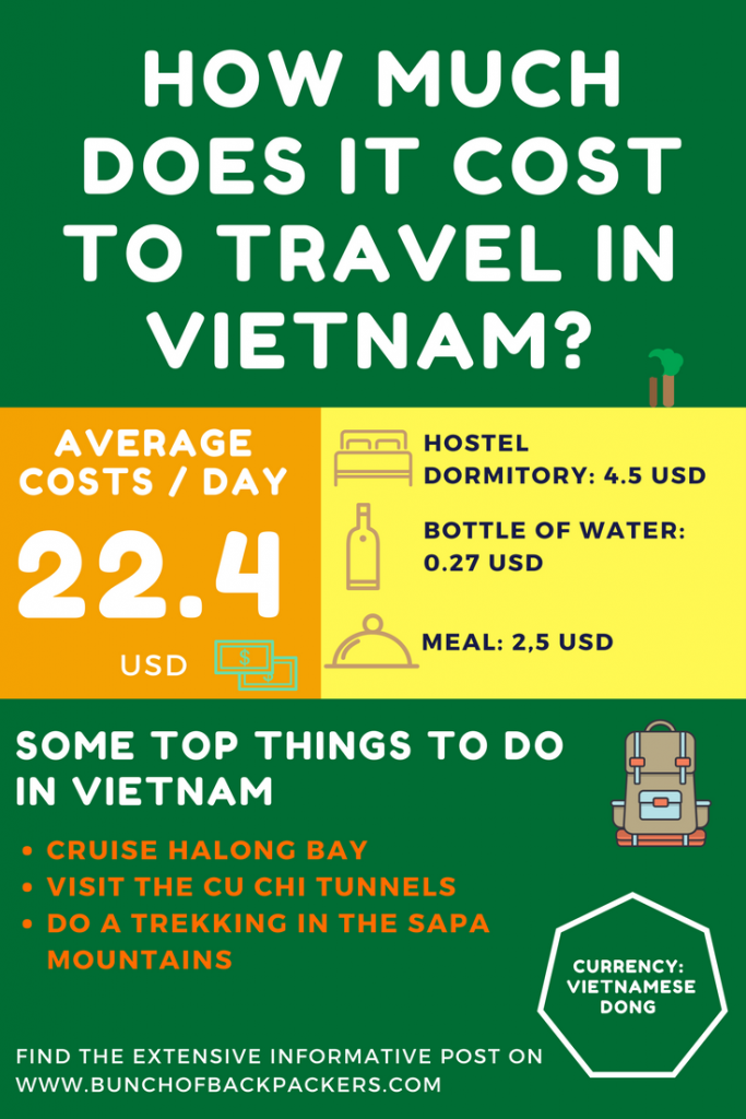 Money Matters: How much does it cost to travel Vietnam ...