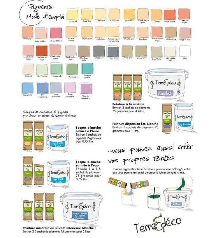 Peintures naturelles  Créer soit-même ses teintes (2) Homesteads - primaire d accrochage peinture