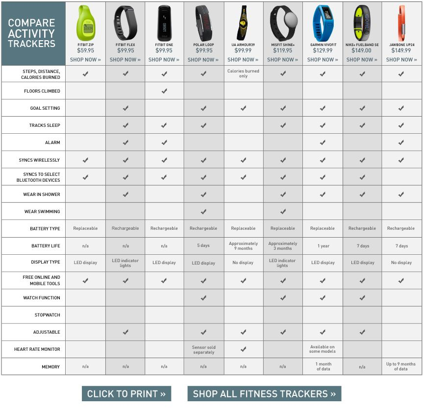Find the Best Fitness Tracker Device Comparison Chart DICKu0027S - workout tracking sheet