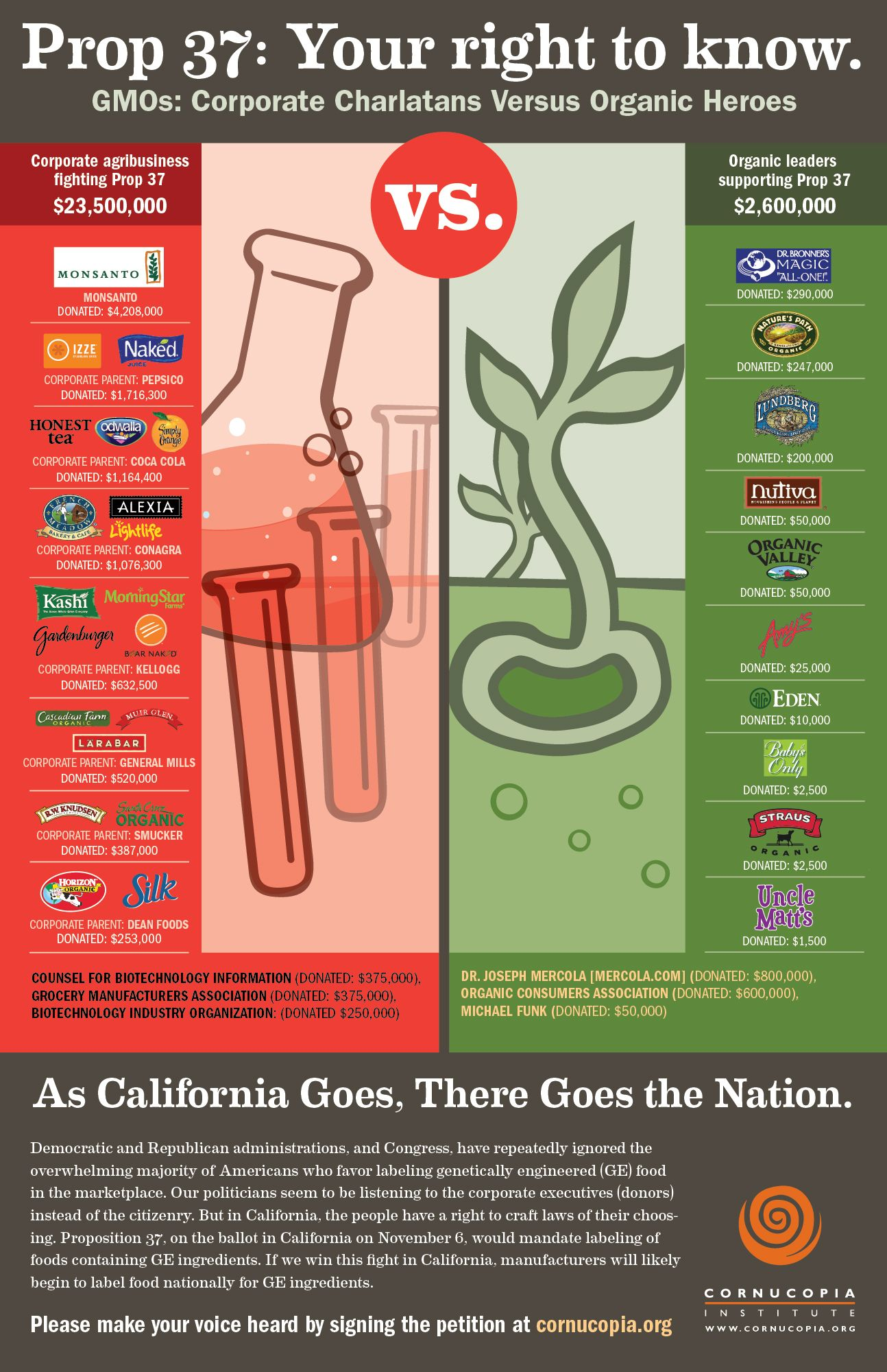 Major Natural Foods Brands Opposing Gmo Labeling Gmo Free Food