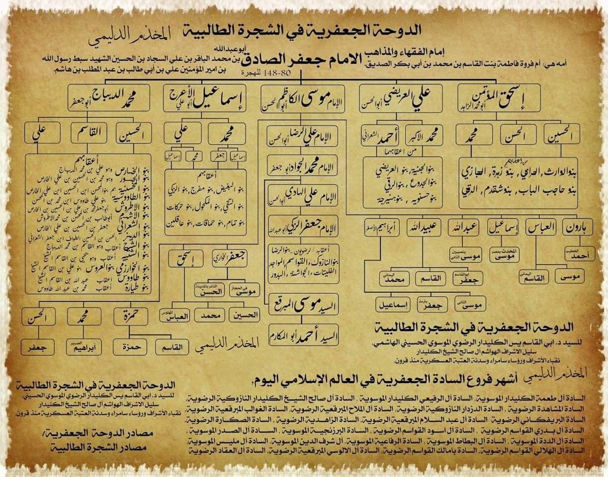 مشجرات ال البيت Sheet Music Mesopotamia