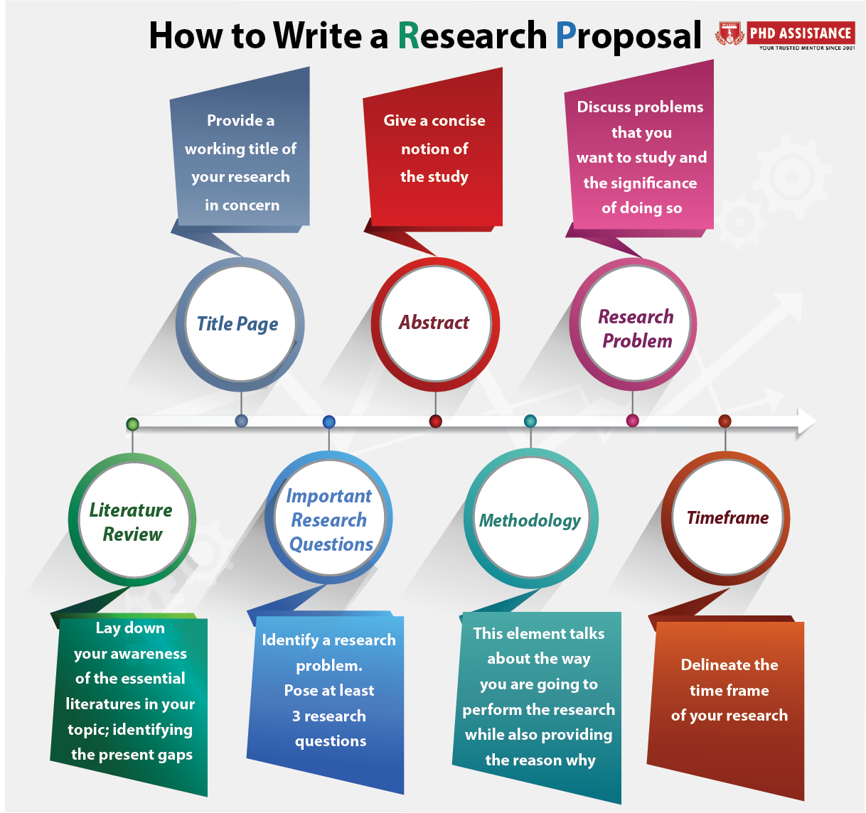 How To Write A Phd Research Proposal On Business Management In 2020 Research Proposal Writing A Research Proposal Essay Writing Skills