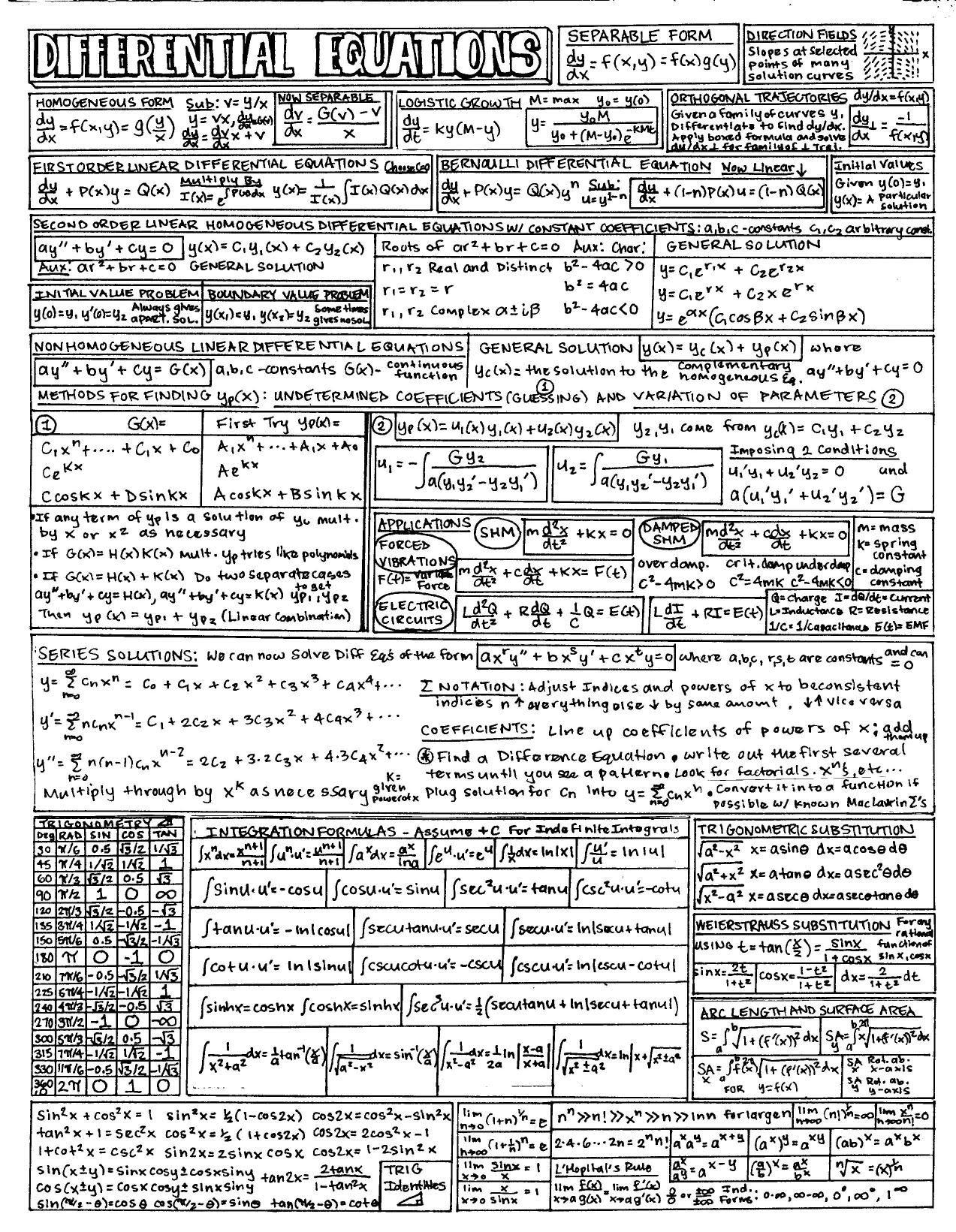 Start A Fire Physics And Mathematics Gre Math Math Formula Sheet [ 1641 x 1273 Pixel ]