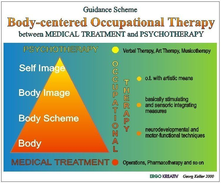 Bodysche Jpg 753 624 Pixels Medical Treatment Occupational Therapy Art Therapy
