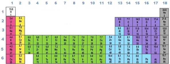Periodic table of elements Middle School Science