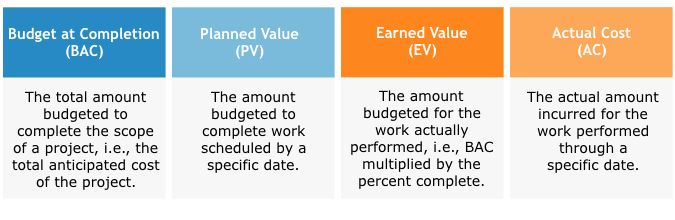 The Building Blocks For Earned Value Management Analysis  Project
