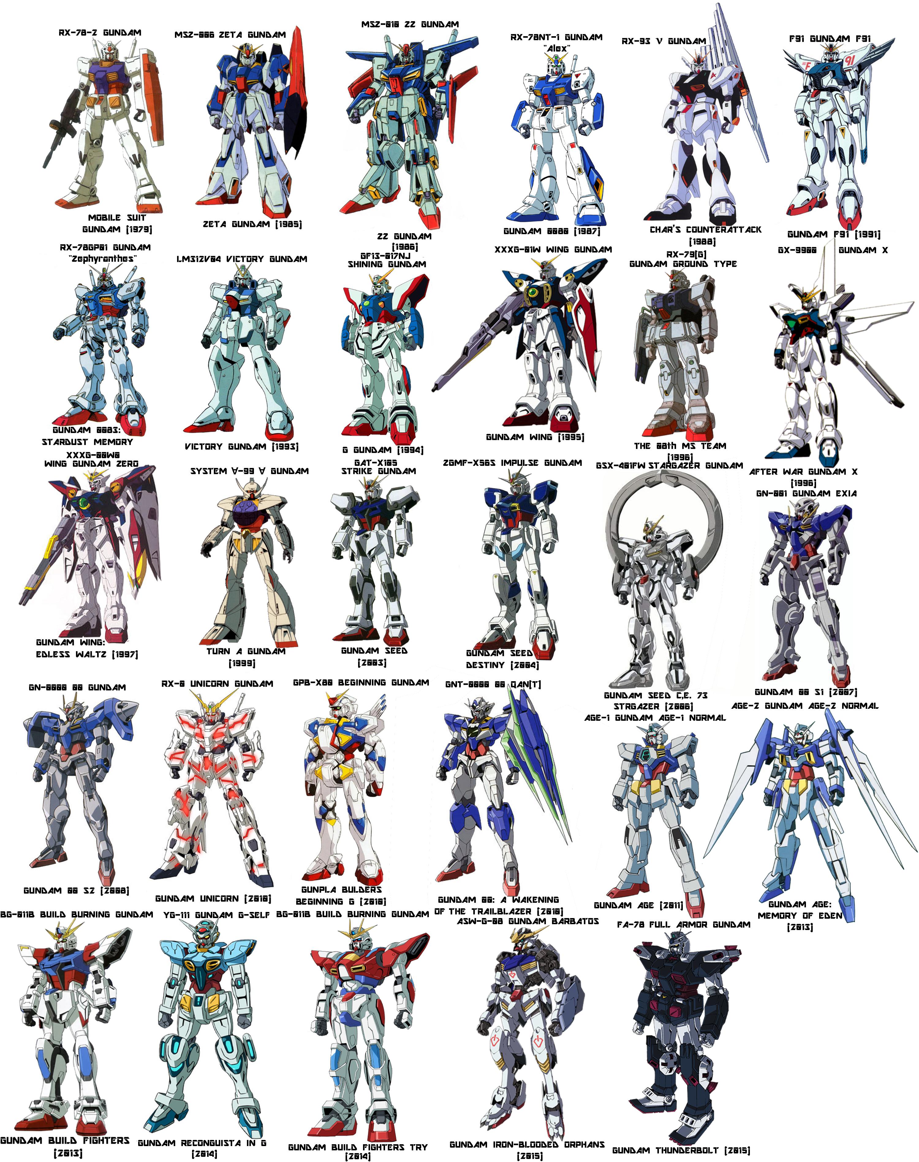 Pin by Derek Aldana on Characterz Gundam art, Gundam