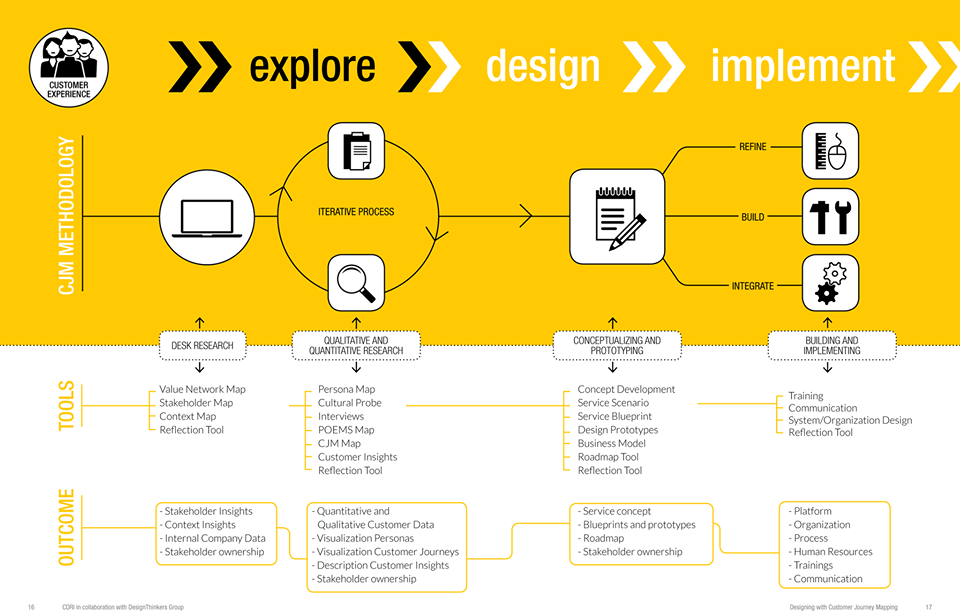 customer journey mapping process design thinking service design