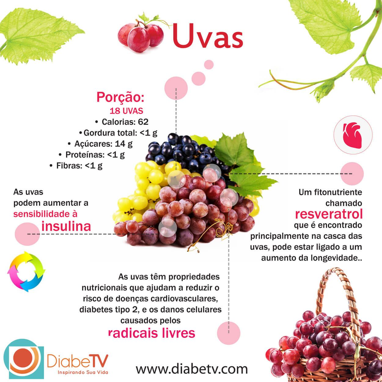 As Deliciosas Uvas Diabetv Dicas De Nutricao Dicas De Alimentacao Saudavel Alimentacao Saudavel
