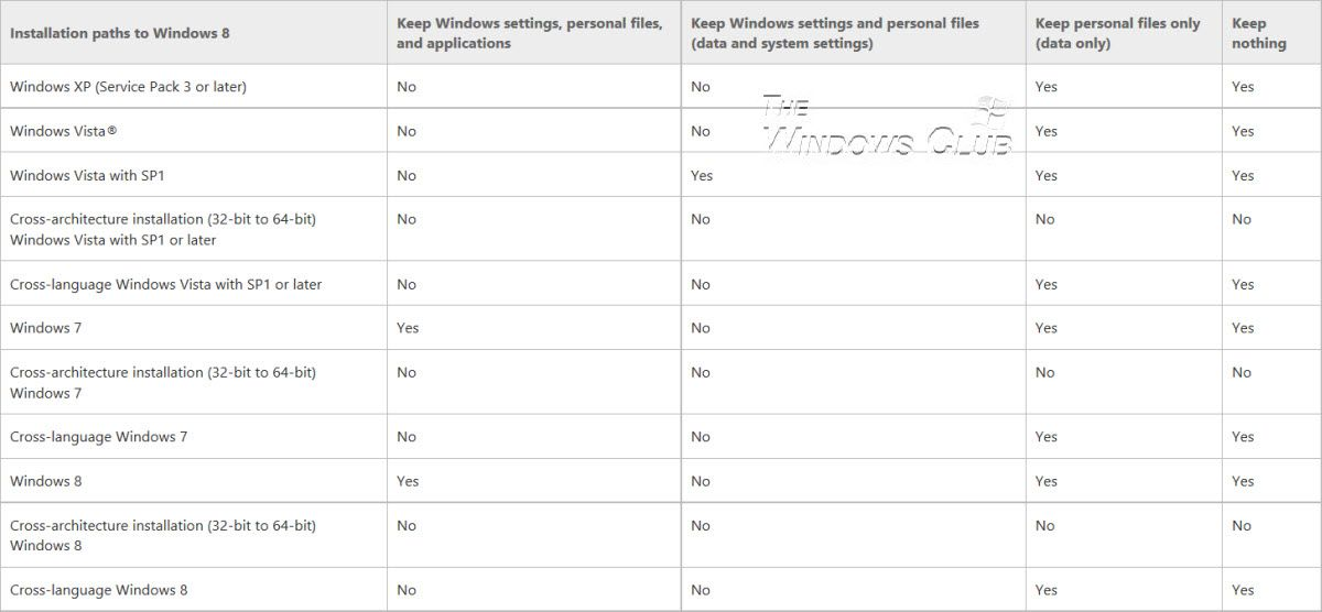 Those of you planning to upgrade to Windows 8.1 from Windows 8, Windows 7, Windows  Vista or Windows XP, may want to read this article as it talks of the ...