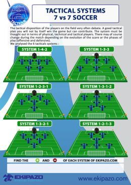 How To Play Soccer 7 Vs 7 Soccer Positions Football Tactics Soccer Training