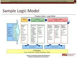Logic Model Template  Google Search  Planning