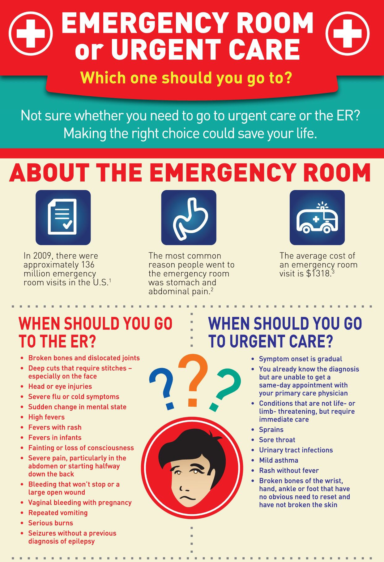 ER IS NOT THE DENTIST, Your doctors office alternative