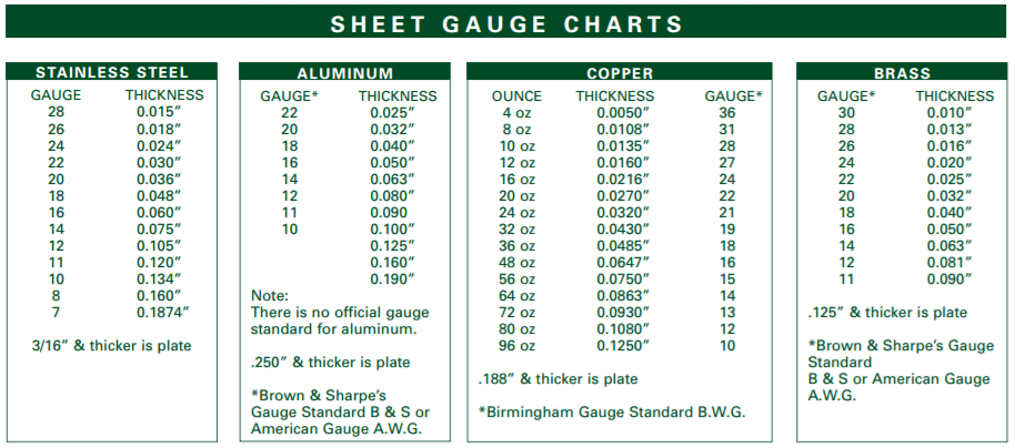 Sheet Steel Gauge Thickness Sheet Metal Gauge Metal Gauge Sheet Metal Shop