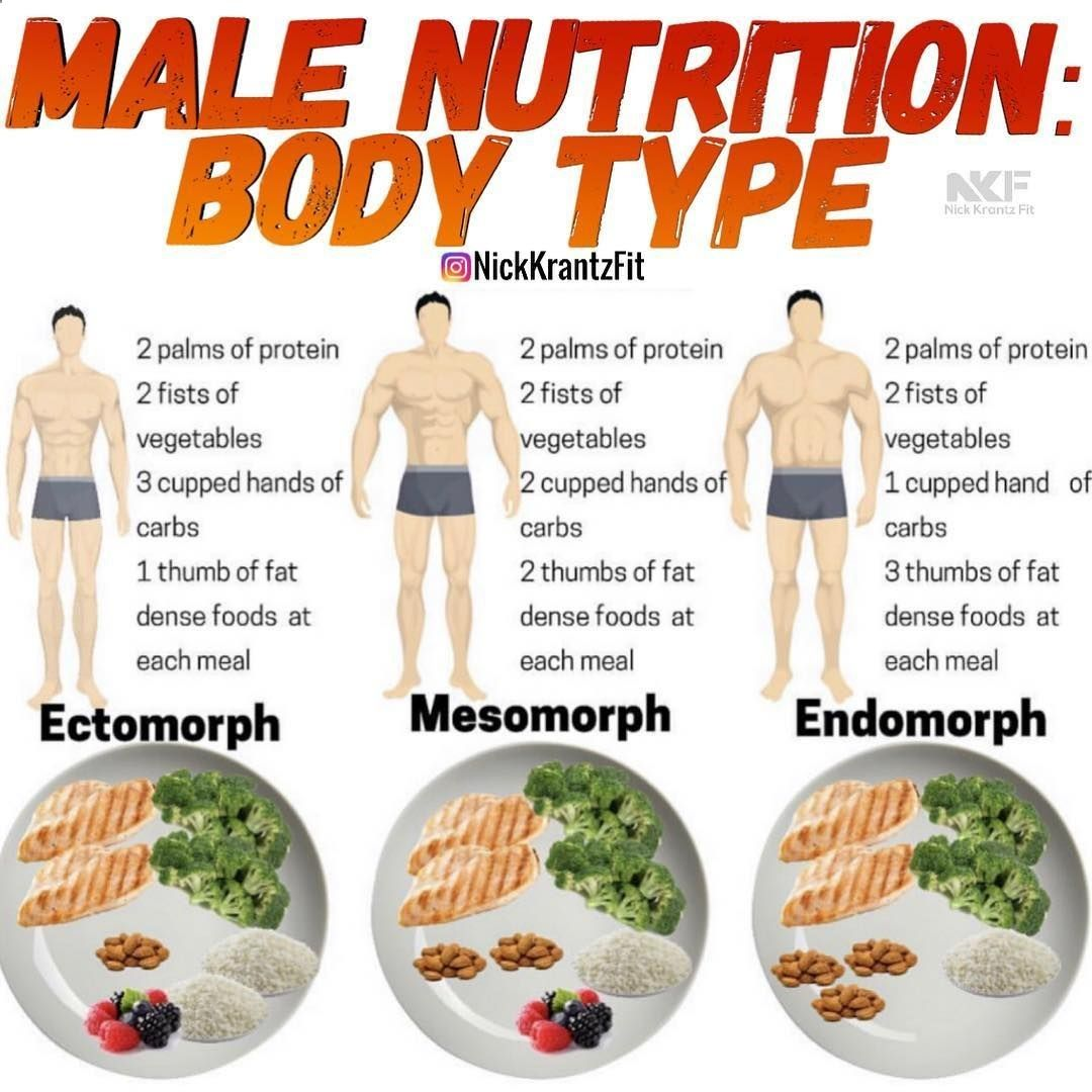 Pin On Workout Nutrition Diet Plans For Men And Women
