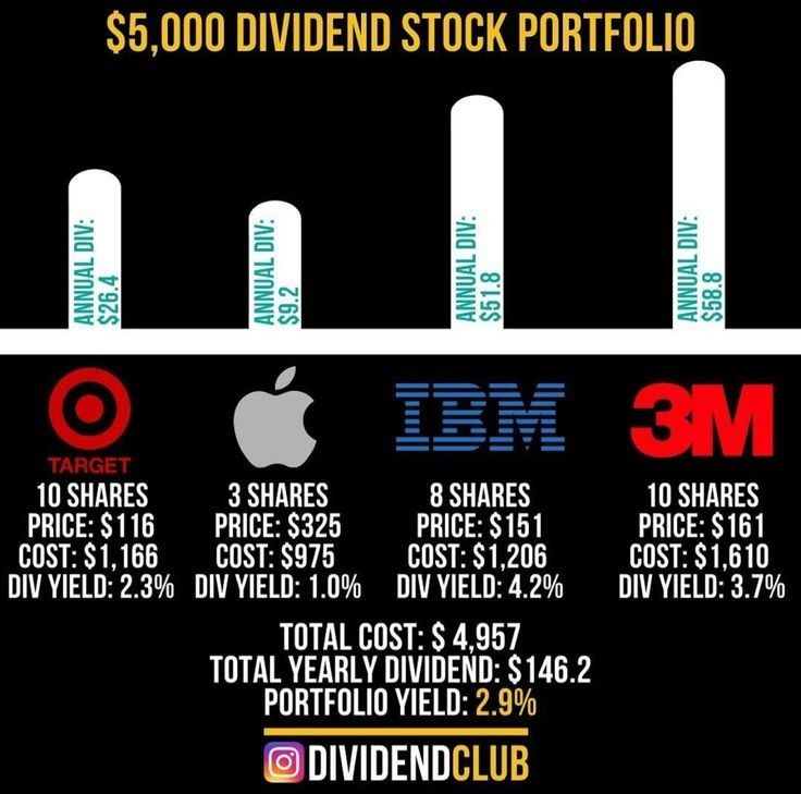 Pin By Yvette Player On Investing In 2020 Money Management Advice Finance Investing Dividend Investing