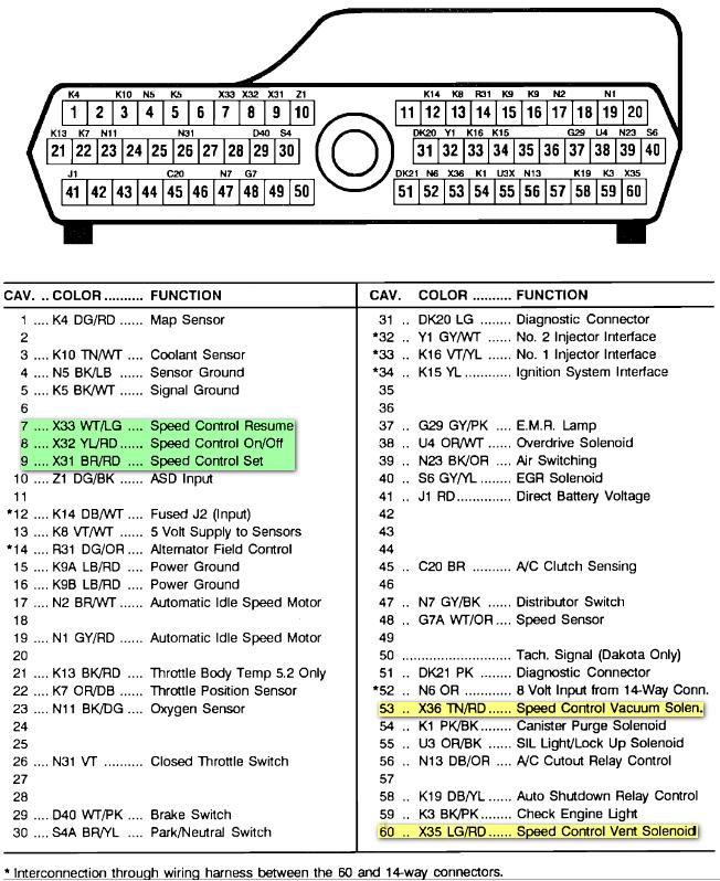 1992 Dodge Dakota Fuse Box Diagram Lydiacars