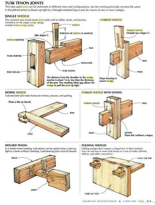 Photo of 10 fabelhafte nützliche Tipps: Holzbearbeitung Zitate Spaß Holzbearbeitung Ana W #tattoo