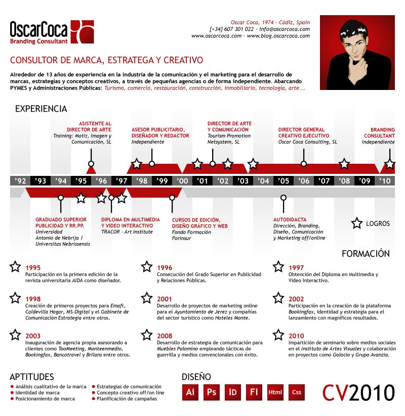 CV Infografía CV Pinterest Infographics - ocean engineer sample resume