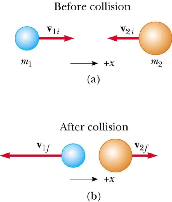 An Elastic Collision Is When Two Objects Collide And Then Are