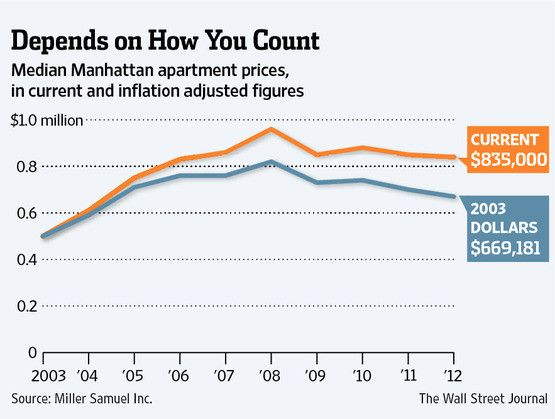Sale prices in Manhattan apartments are lowest since 2004 ...