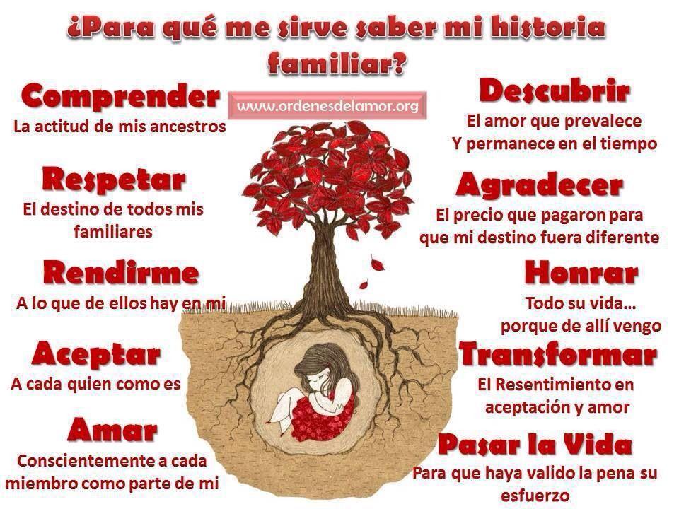 Árbol genealógico utilidad