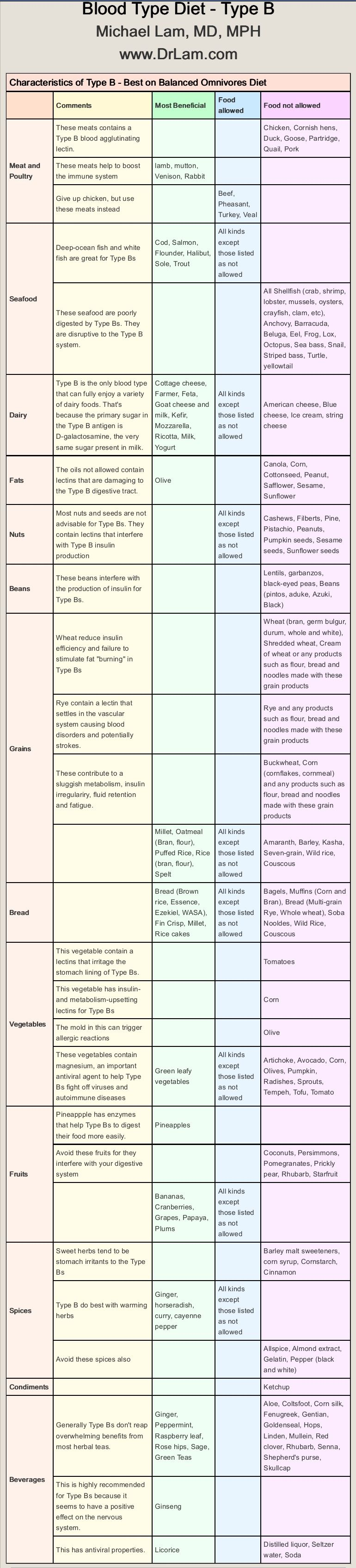 Food Chart Blood Type Diet B+ More
