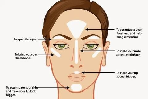 where to apply highlighter, how to contour your face, how ...
