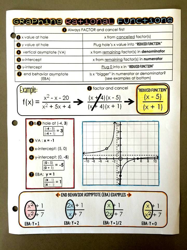 Graphing Rational Functions Reference Sheet Free Math Pinterest