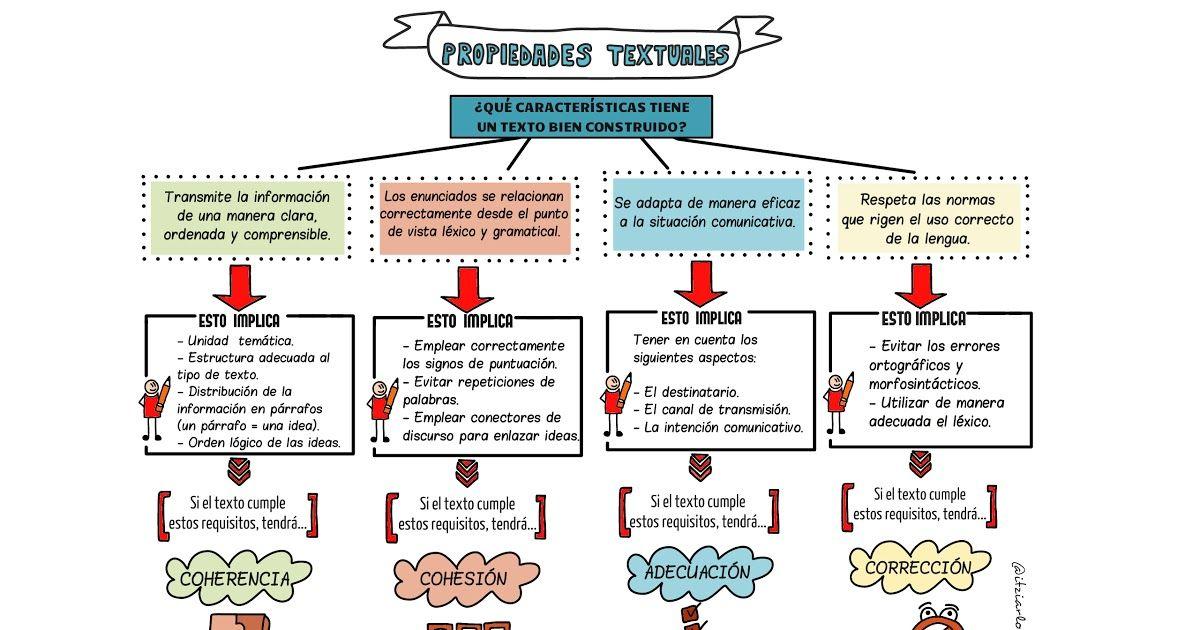 Propiedades Textuales Jpg Tipos De Texto Apuntes De Lengua Verbos Y Adjetivos