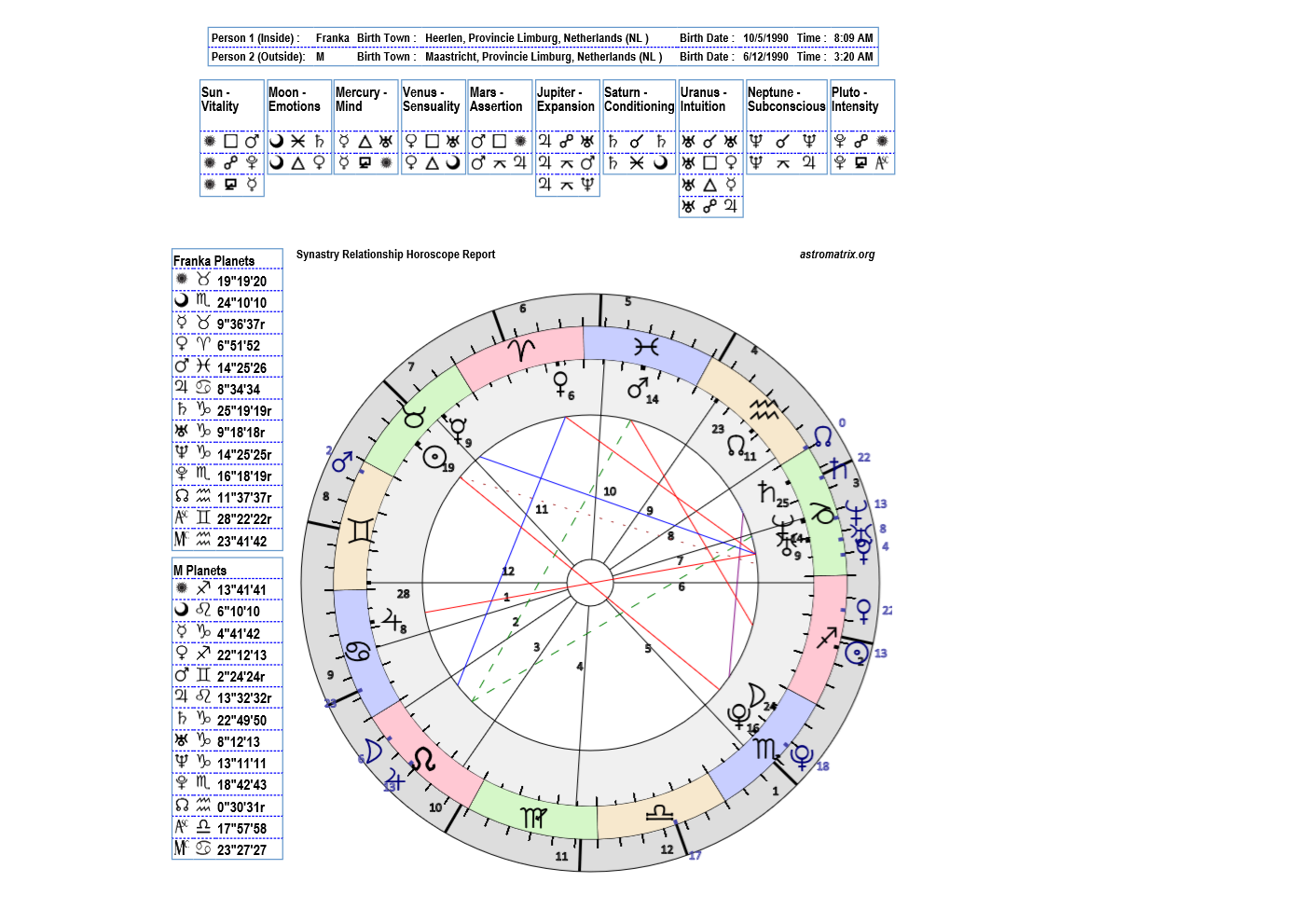 Free Synastry Chart Without Birth Time - Synastry chart