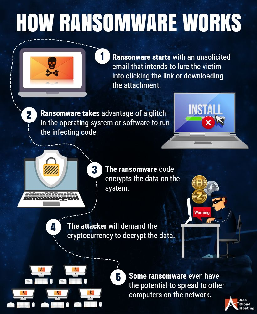 Is Your Data Secure 4 Tips How To Stay Safe Against Ransomware Cyber Security Technology Cyber Security Awareness Cyber Security Education