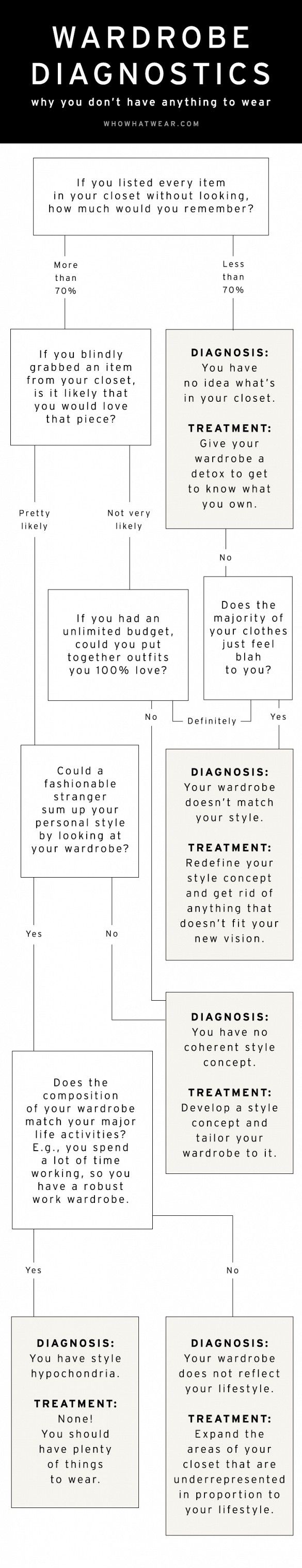 Wardrobe Diagnostics: Why You Have Nothing to Wear via @WhoWhatWear