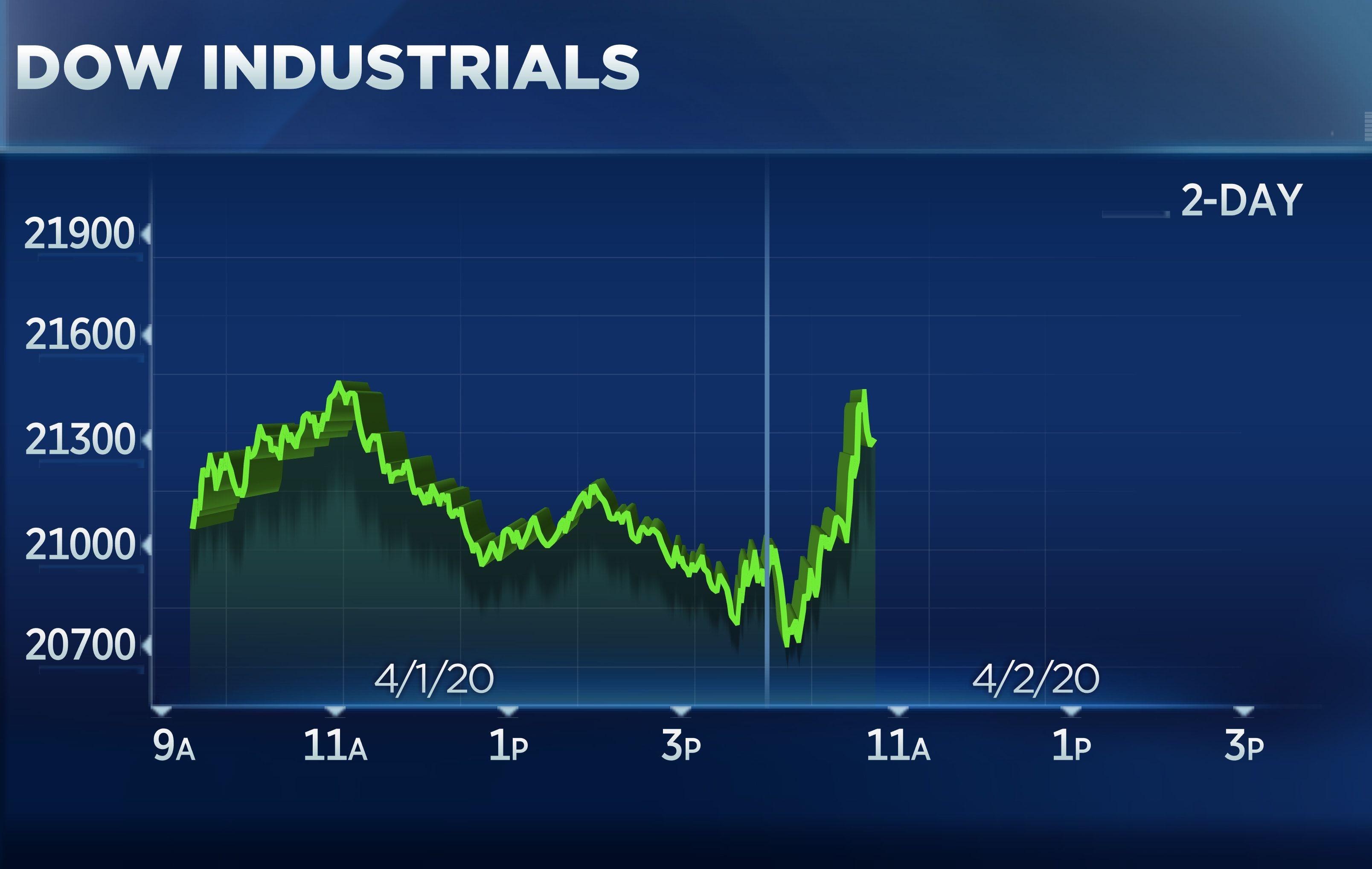Pin On 2020 U S Stock Market News