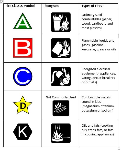 Fire Extinguisher Symbols Class Graph Foremost Promotions Safety