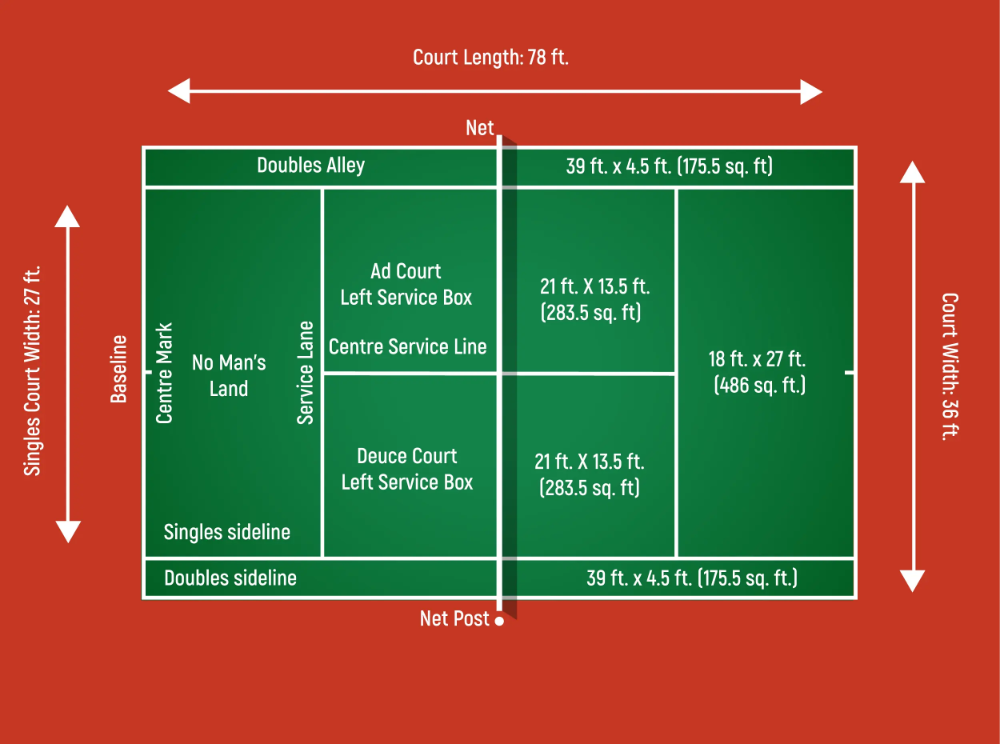 Tennis Court Dimensions How Big Is A Tennis Court Perfect Tennis In 2020 Size Of Tennis Court Tennis Court Size Tennis Court