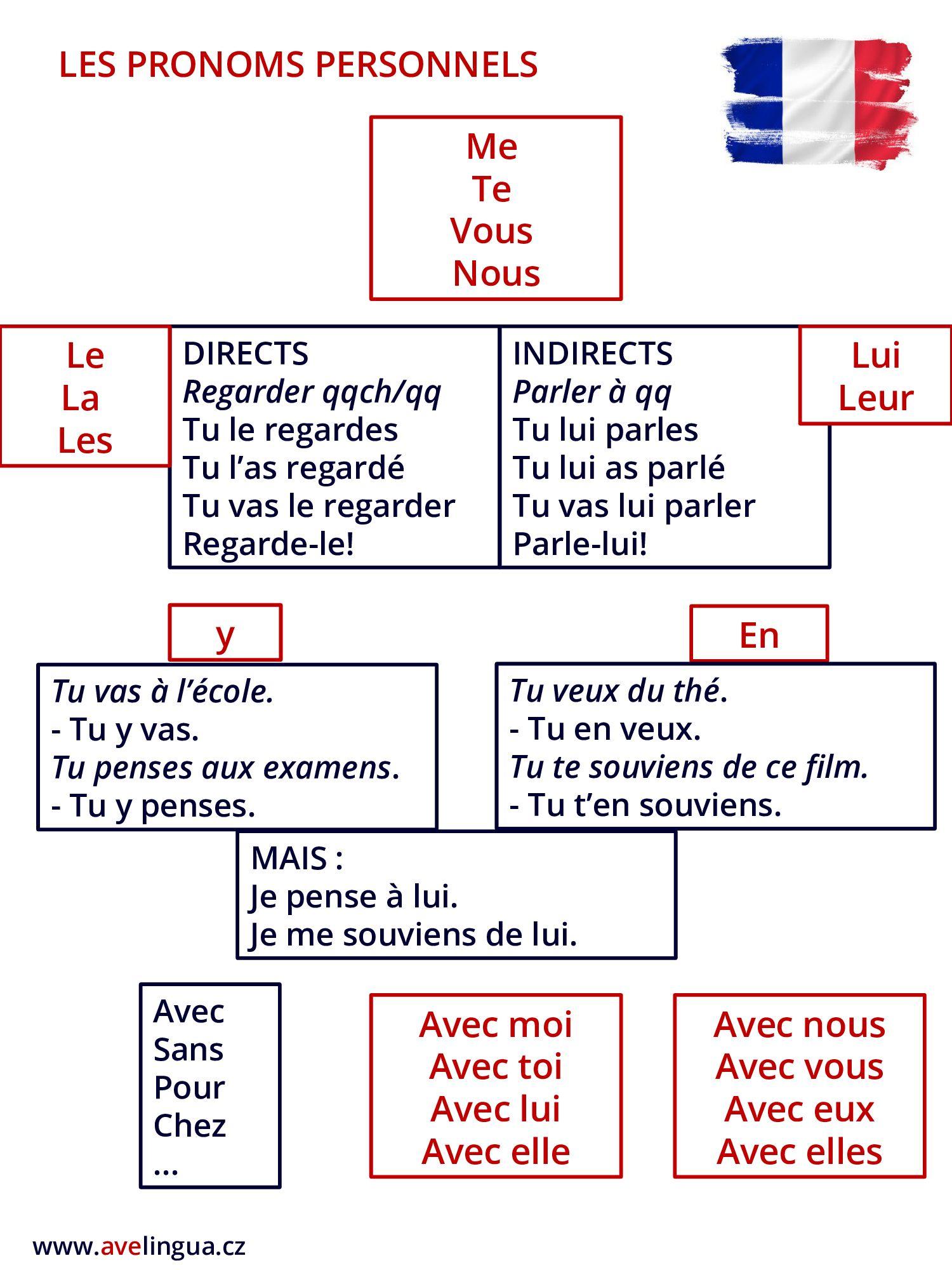 Les Pronoms Personnels Sans Pronoms Sujets Francais