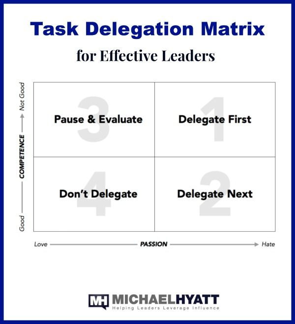 What Tasks Should You Delegate First Delegation Business Leadership Educational Leadership