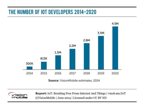 The Internet Of Things Will Need Millions Of Developers By 2020 Readwrite Internet Development Iot
