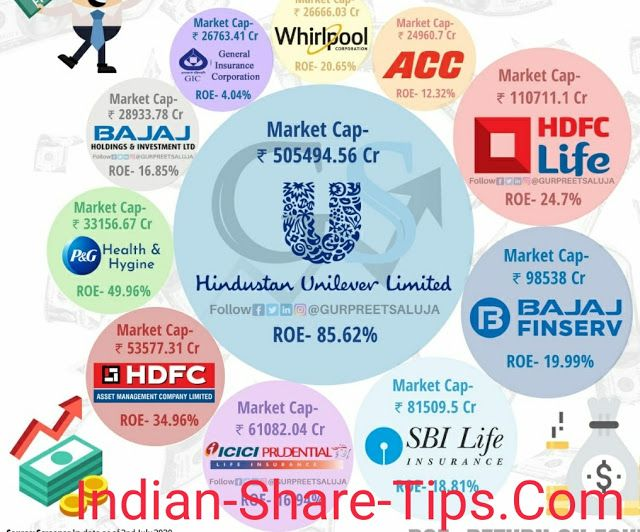 Top 11 Debt Free Companies In India Indian Stock Market Hot Tips