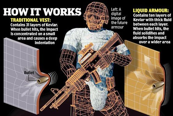 Bae Systems Liquid Body Armour Contains Shear