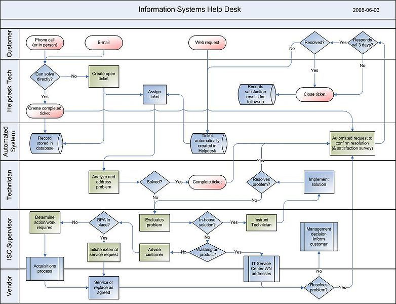Povezana slika Process mapping Pinterest - process flow chart template word