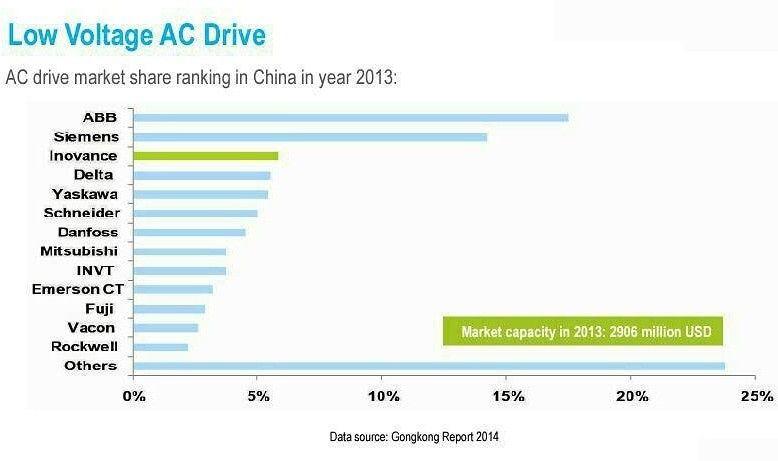 آمار فروش اینورتر های صنعتی در سال 2013 در کشور چین شرکت Abb و زیمنس در جایگاه اول و دوم شرکت Inovance بالاتر از دلتا Vfd Inverter Drive Inovance Delt