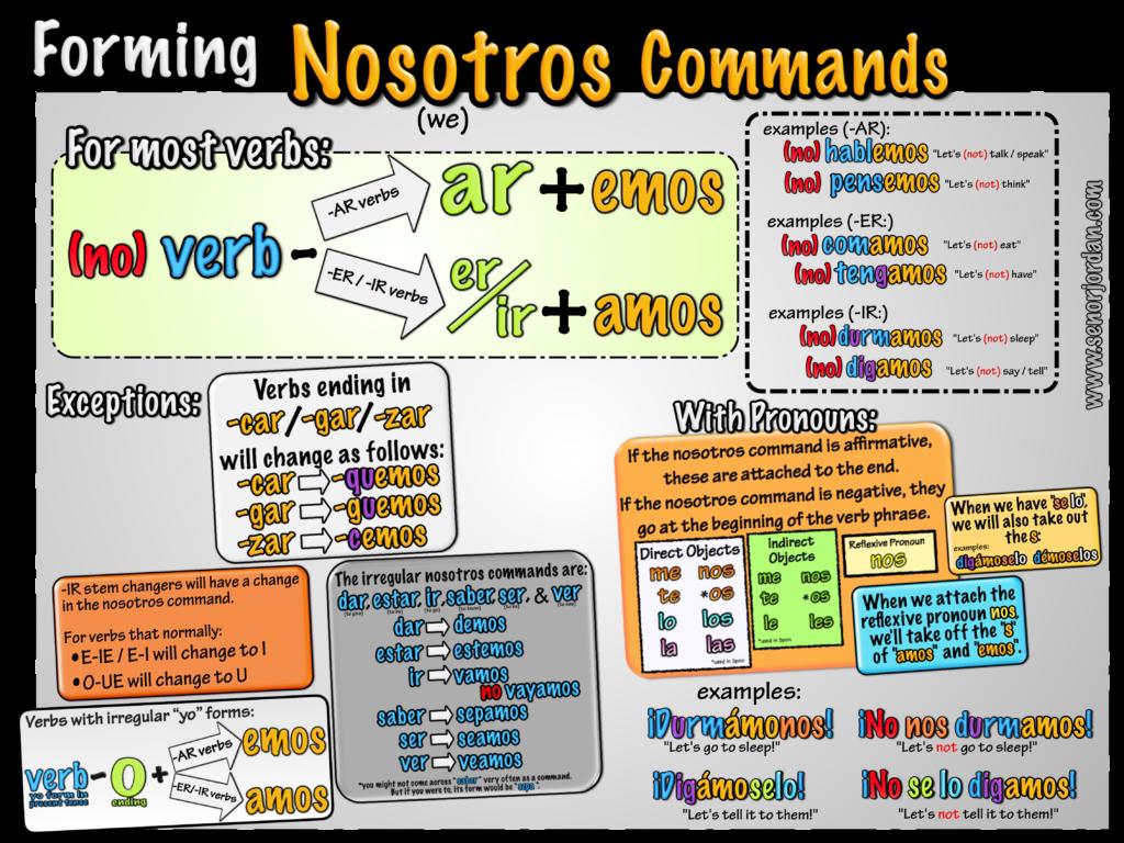 Nosotros Commands Spanish Writing Spanish Commands Spanish Videos [ 768 x 1024 Pixel ]