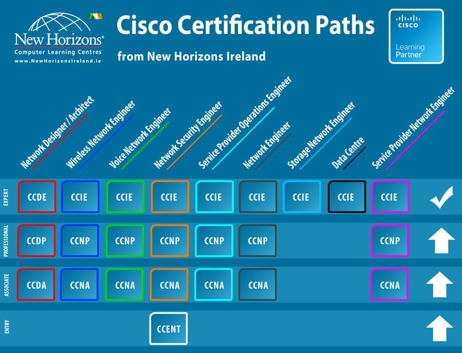 New Horizons Ireland offers a variety of Cisco� courses and ...