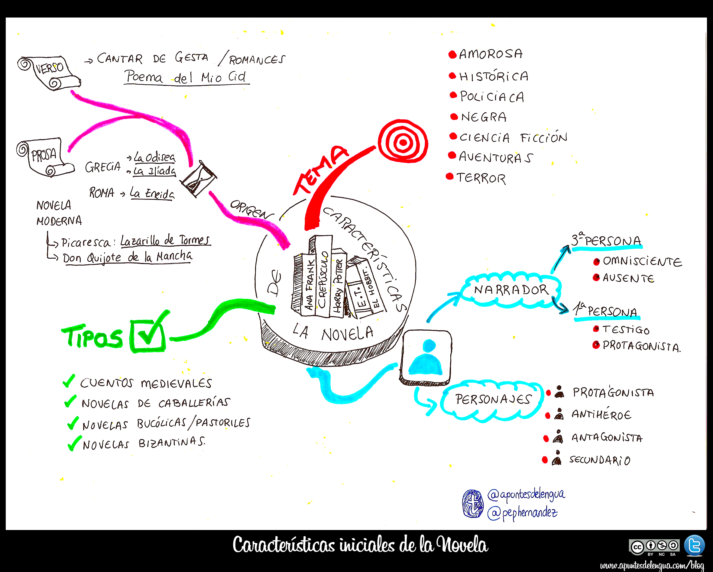 Mapa conceptual sobre los tipos de novelas